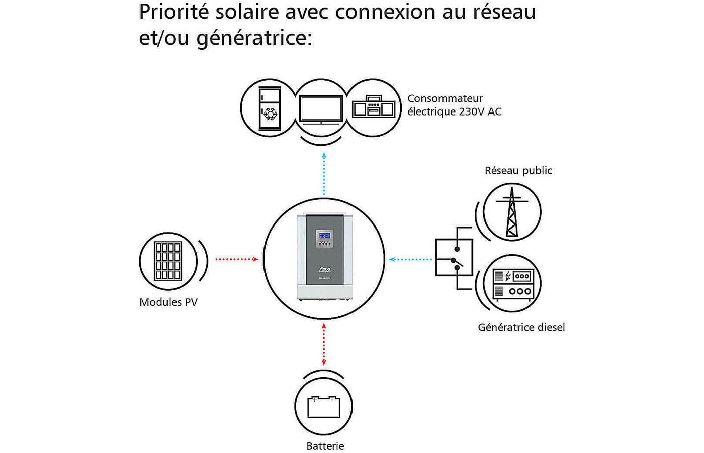 Steca -  Convertisseur chargeur - Solarix PLI 5000-48