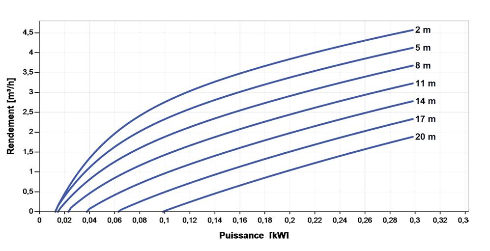 SINES - Lorentz - pompe solaire immergée PS 150