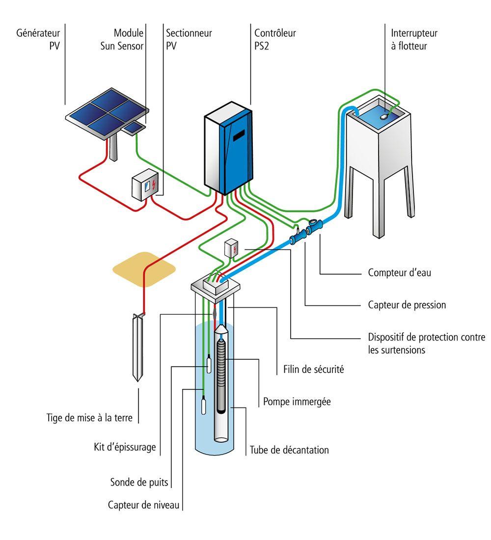 SINES - schéma installation pompe immergée